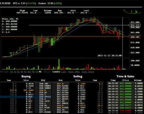Bitcoin Kurs Chart