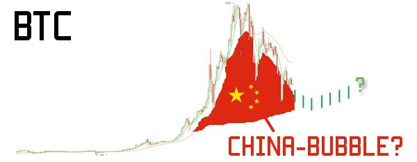 chinabubble