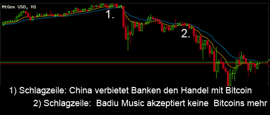 China Bitcoin Chart