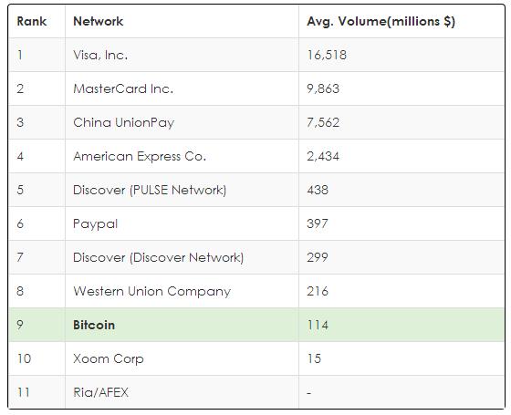 Bitcoin Transaktionsvolumen