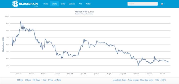 wo muss man sich für bitcoins registrieren