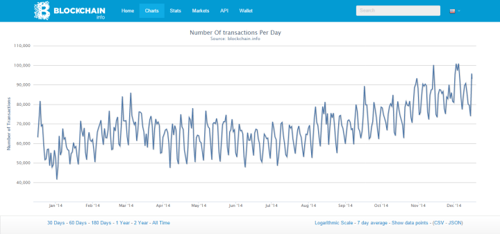 Bitcoin: Anzahl Transaktionen