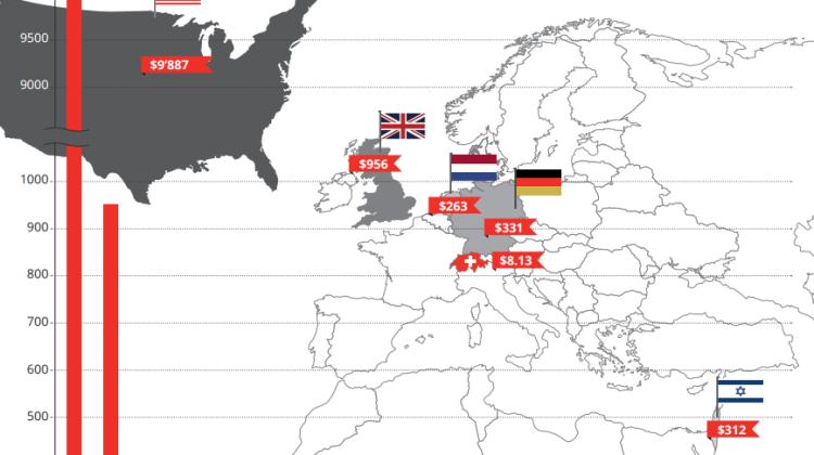 Vergleich International