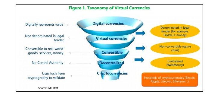 IWF Klassifizierung Virtuelle Währungen