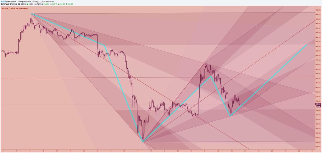 blaue linie im Chart
