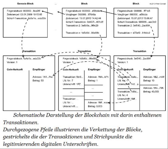 Abbildung1: Genesis-Block markiert den Anfang der Blockchain