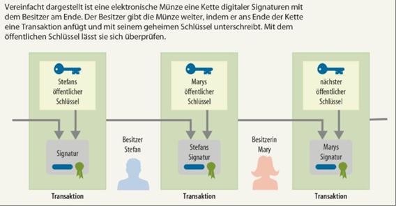 Abbildung4: Transaktionen im Bitcoin-System