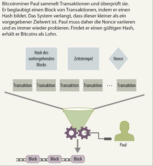 Abbildung 7: Erstellen von Bitcoin-Blocks durch Mining