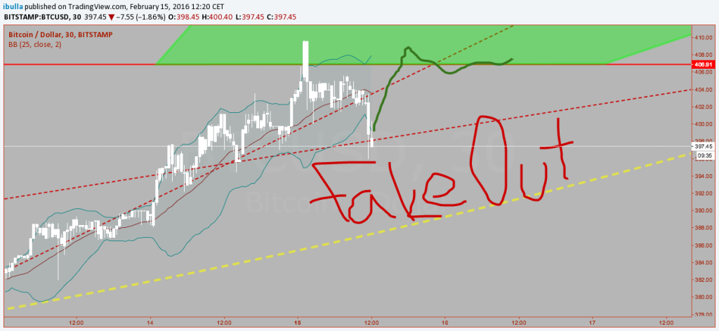 Fake out chart