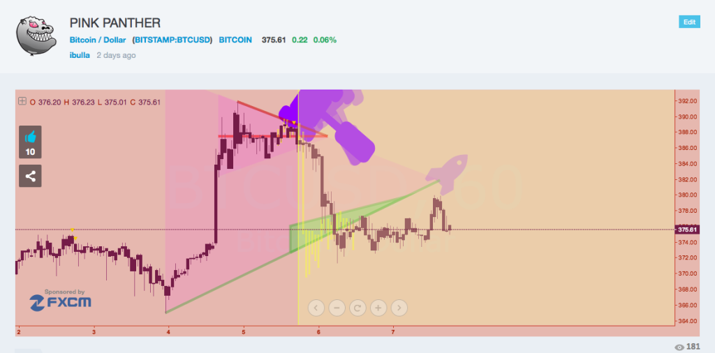 pink panther chart