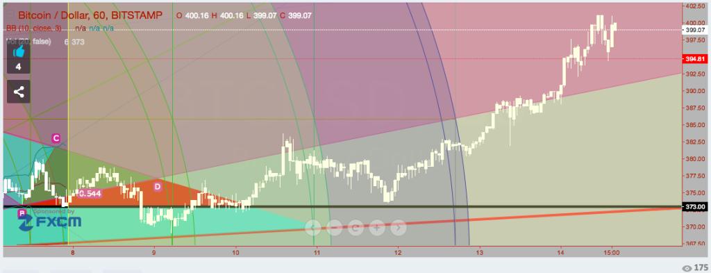 Uptrend Chart