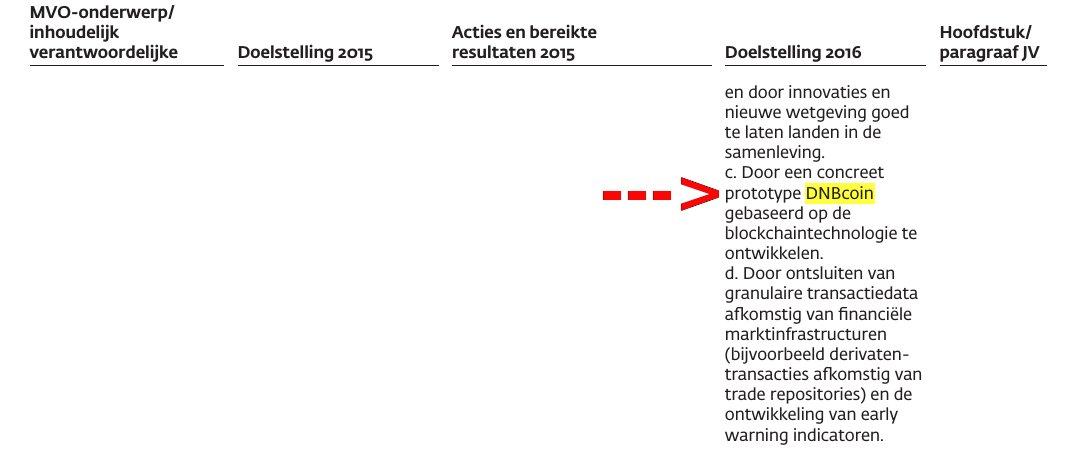 DNBCoin: De Nederlandsche Bank | Jahresbericht
