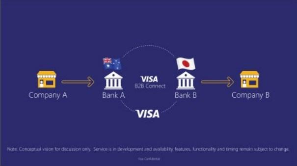 VISA Blockchain