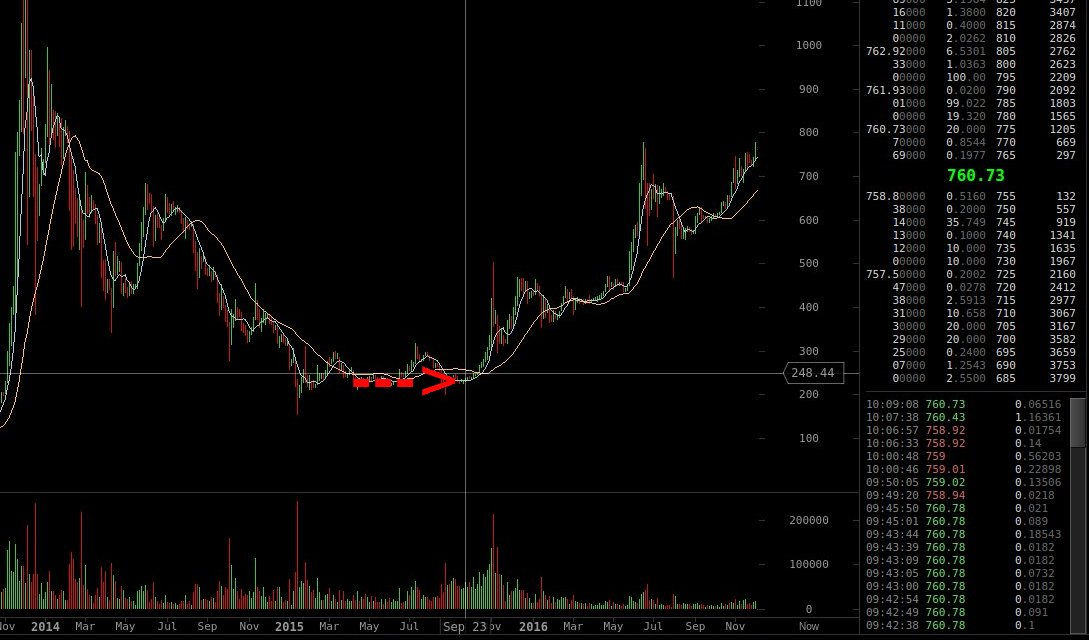 Beginn Aufwärtstrend Bitcoinkurs
