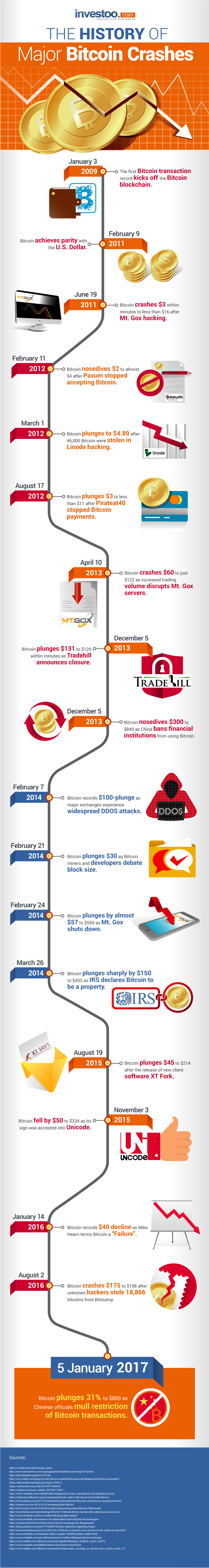 Infographic: History of Bitcoin Crashes