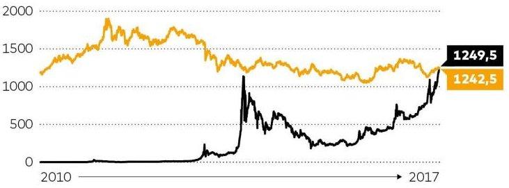 Bitcoin Gold Parität