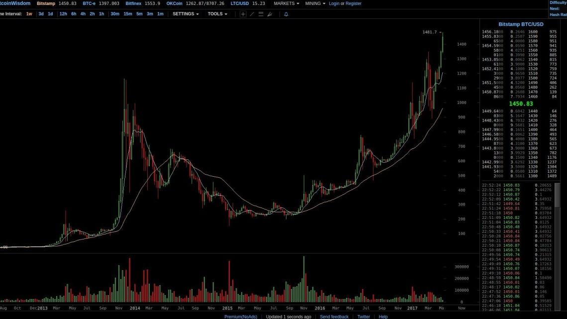 Bitcoin Kurs: Bitcoin Chart