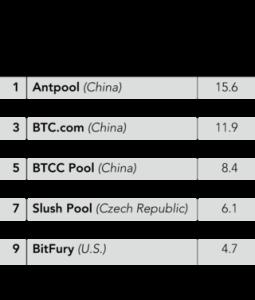 Bitcoin Mining Übersicht
