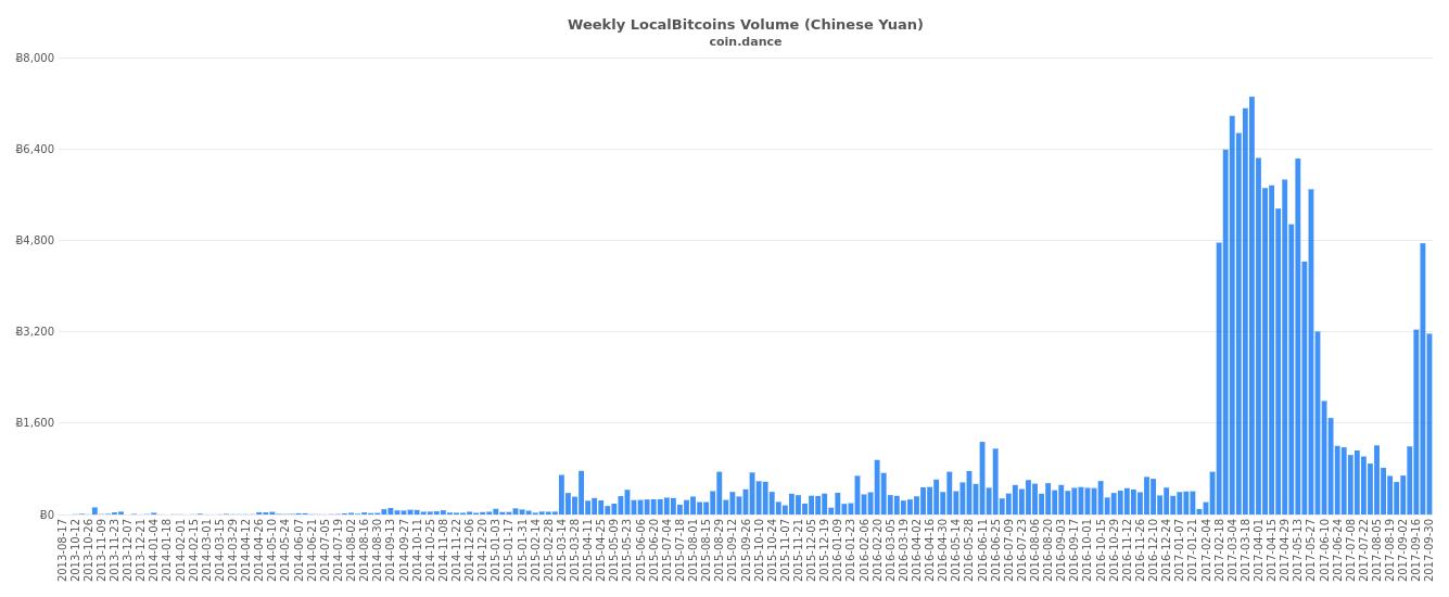 Coin Dance Bitcoin China