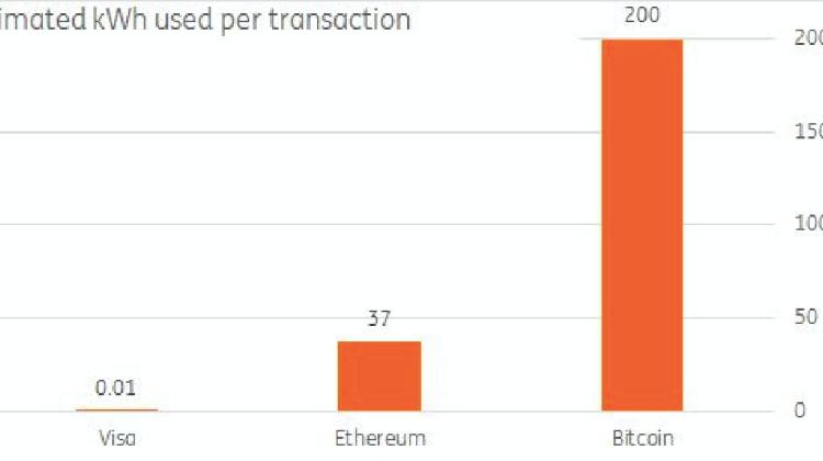 Stromkosten Bitcoin