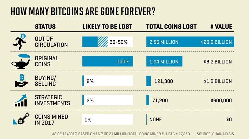 Chainalysis: Verlorene Bitcoins