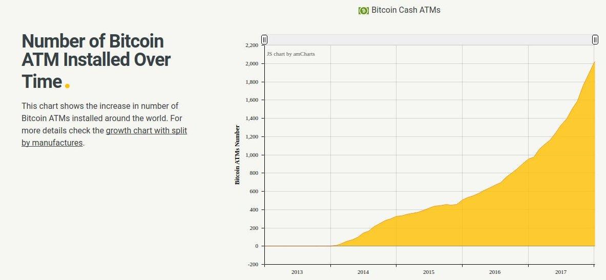 Bitcoin Wechselautomat Boom
