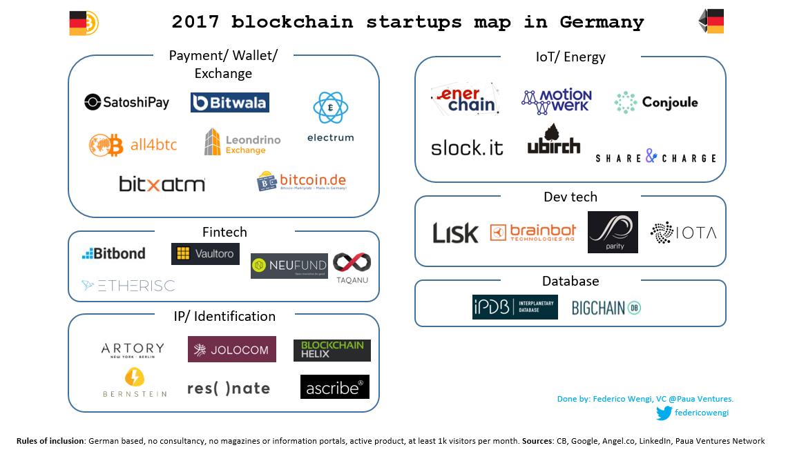 Blockchain Deutschland