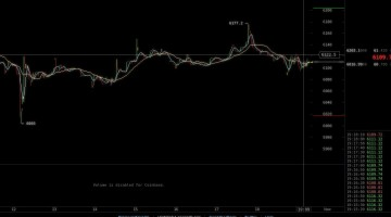 Bitcoin Price: Trading