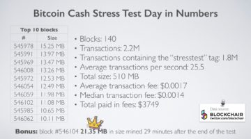 Bitcoin Cash Stresstest