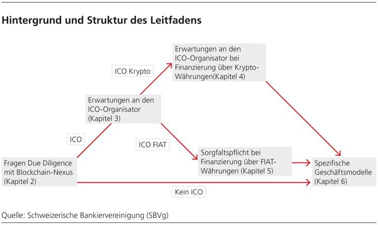 Eröffnung von Firmenkonti für Blockchain-Unternehmen – Bankiervereinigung publiziert Leitfaden