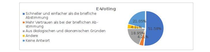 Konstultativabstimmung E-Voting Stadt Zug