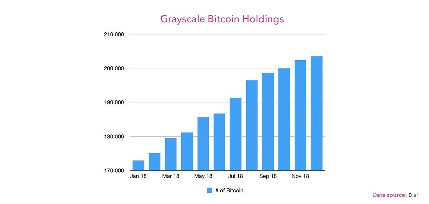 Das Guthaben an Bitcoin des Grayscale Investement Trust