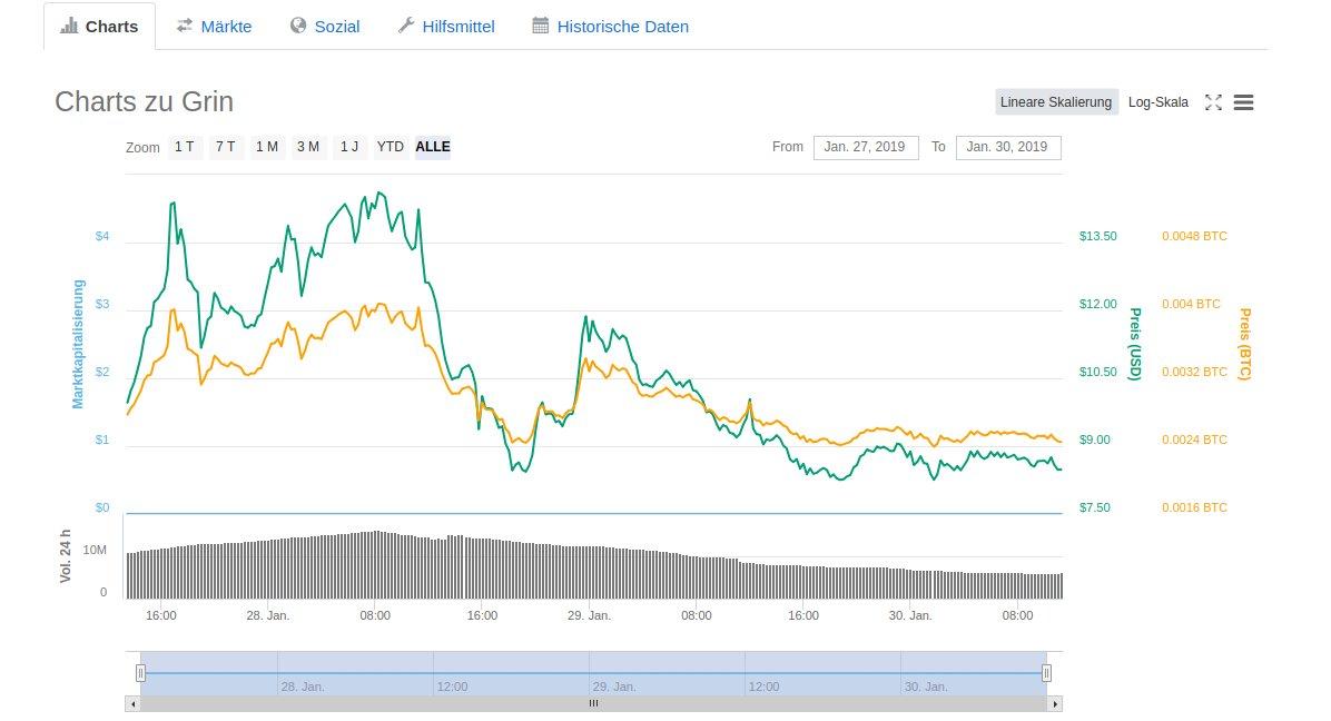 Grin Coin Chart