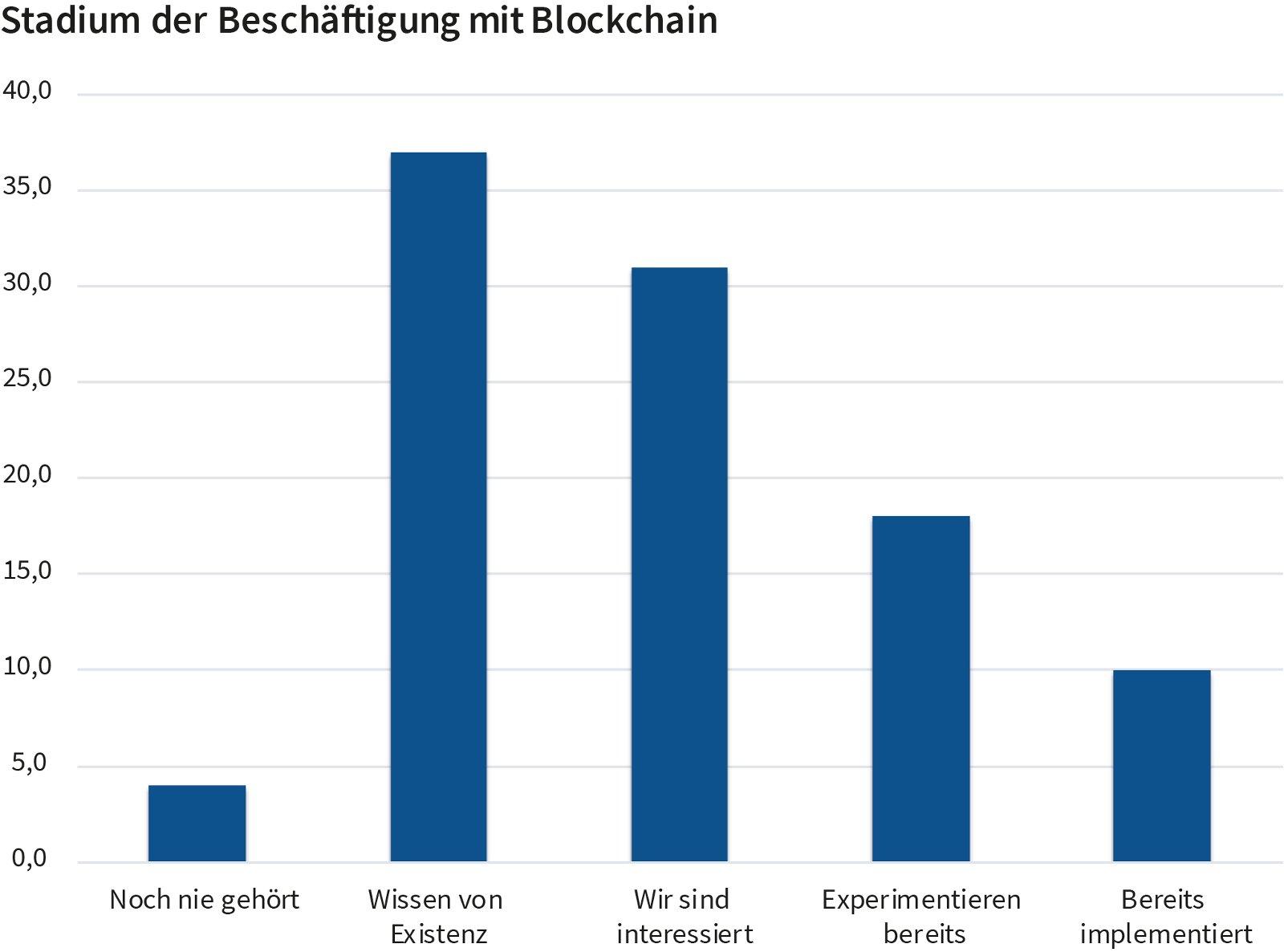 Stadium der Beschäftigung mit Blockchain