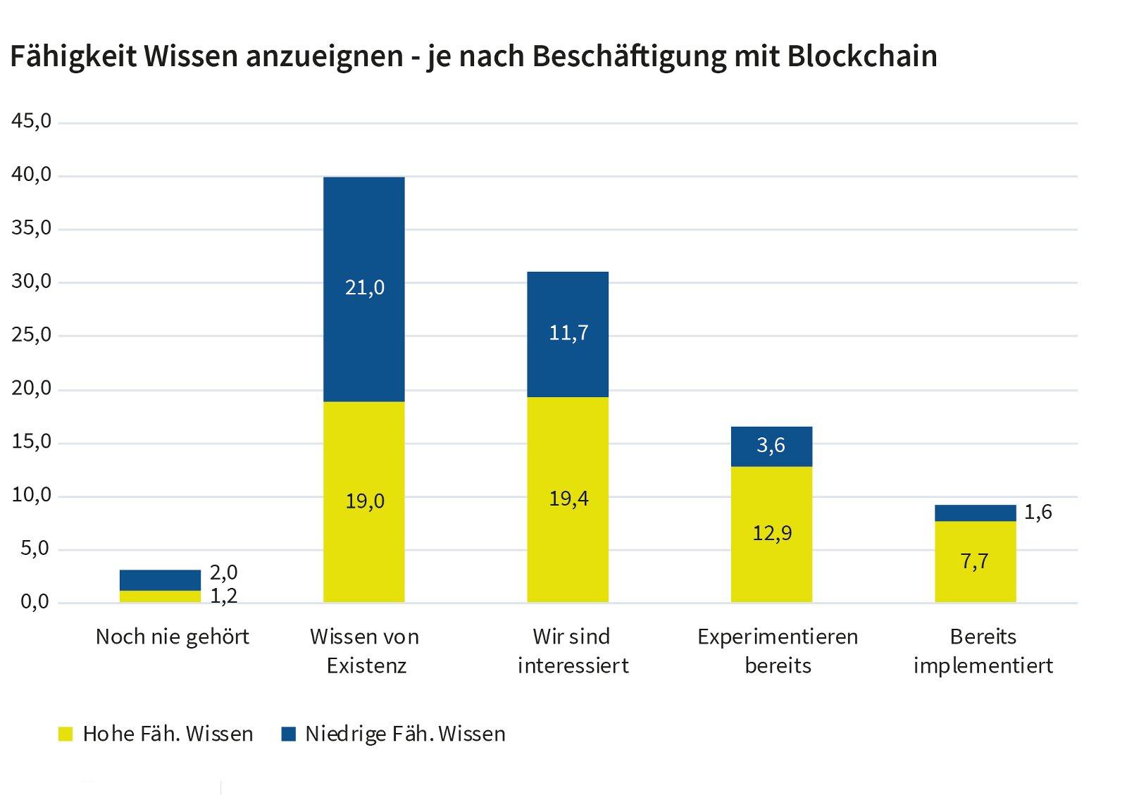 Fähigkeit Wissen anzueignen - je nach Beschäftigung mit Blockchain