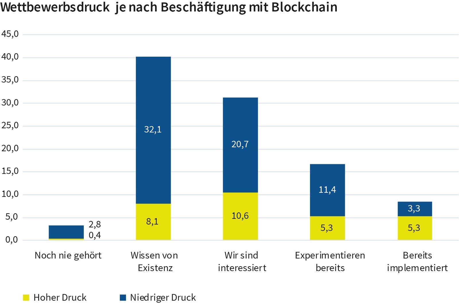 Wettbewerbsdruck je nach Beschäftigung mit Blockchain