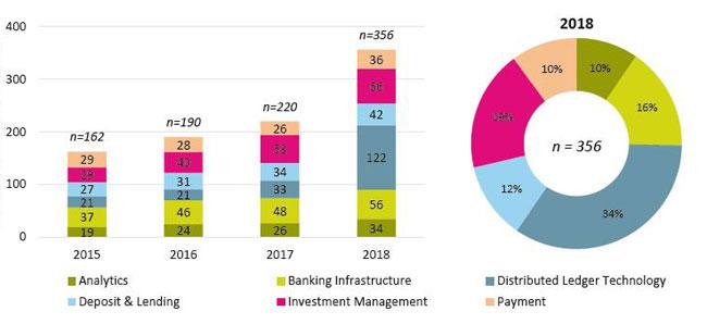 Anzahl Fintechs in der Schweiz nach Bereich. Grafik: IFZ