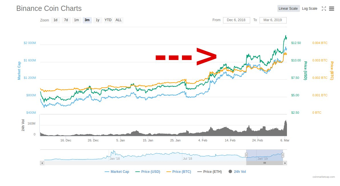 Chart der Binance Coin (BNB) der letzten 30-Tage.