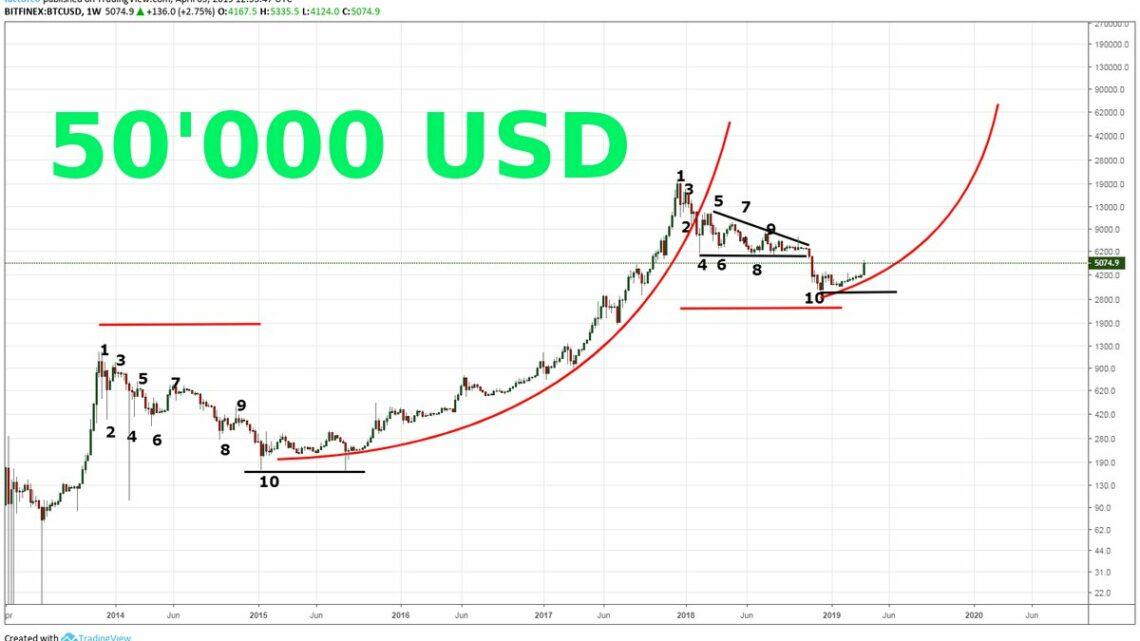Peter Brandt : Bitcoin auf 50'000 USD