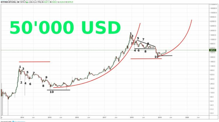 Peter Brandt : Bitcoin auf 50'000 USD