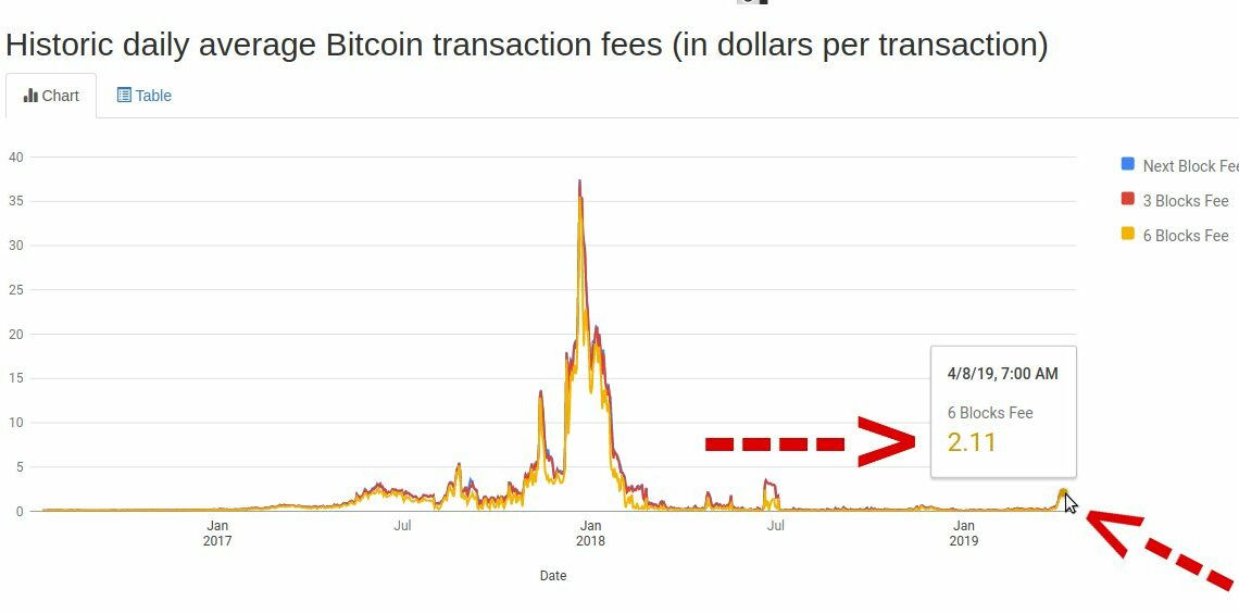 Bitcoin Transaction Fees