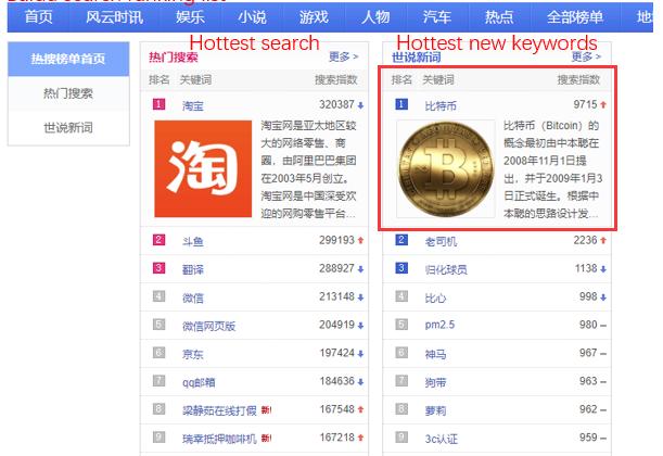 Bitcoin ist nun das gefragteste Wort in der chinesischen Suchmaschine Baidu.