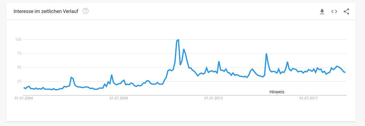 """Google Trends: Das Interesse am Keyword """"Silber Preis"""" nimmt über Jahre hinweg gesehen leicht zu."""