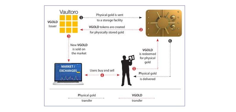 So funktioniert der Vaultoro VGold-Token