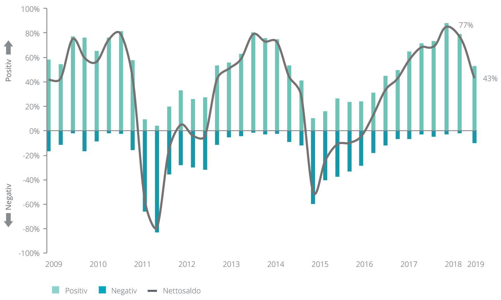 Konjunkturerwartungen Schweiz: Anteil der CFOs, welche die Konjunkturaussichten für die Schweiz in den nächsten 12 Monaten positiv/negativ beurteilen.