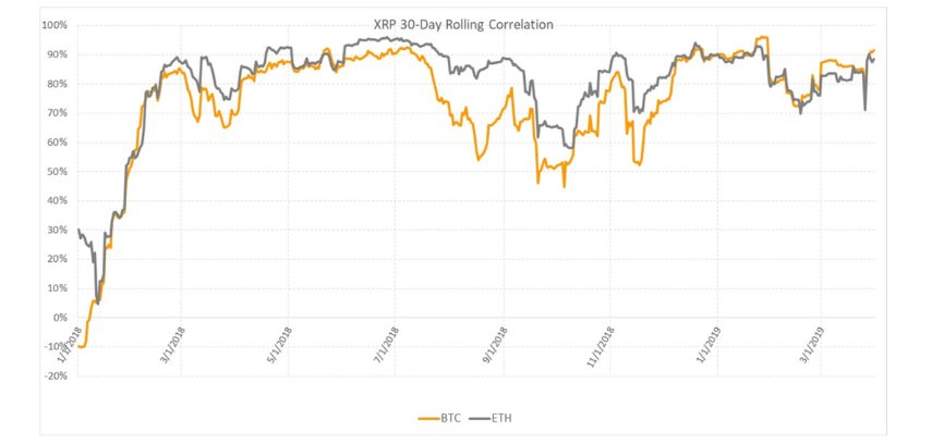 XRP 30-Day-Rolling Correlation