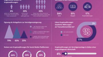 Die verwendeten Daten beruhen auf einer Online-Umfrage von YouGov Deutschland im Auftrag von BearingPoint, an der zwischen dem 17. und 19. Juni 2019 insgesamt 2020 Personen teilnahmen. Die Ergebnisse wurden gewichtet und sind repräsentativ für die deutsche Bevölkerung ab 18 Jahren. Die Erhebung wurde zum vierten Mal in Folge mit vergleichbarem Forschungsdesign durchgeführt und untersucht Wahrnehmung und Nutzungsverhalten virtueller Zahlungstechnologien in Deutschland.