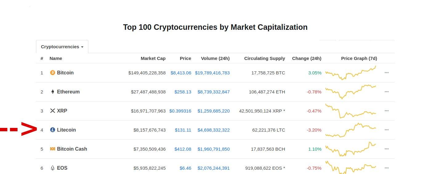 Litecoin Marktkapitalisierung