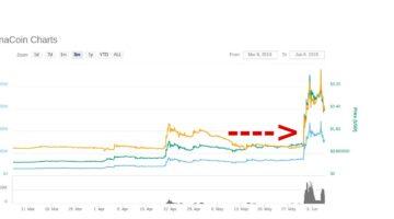 DIe MonaCoin ist eine weiterentwicklung von Litecoin, wird im Stile von Doge Coin vermarktet und ist vor allem in Japan belliebt.