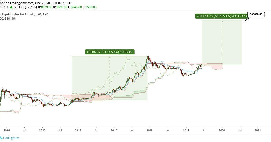 Analyst HornHairs prognostiziert einen Bitcoinkurs von 500'000 USD-Dollar.